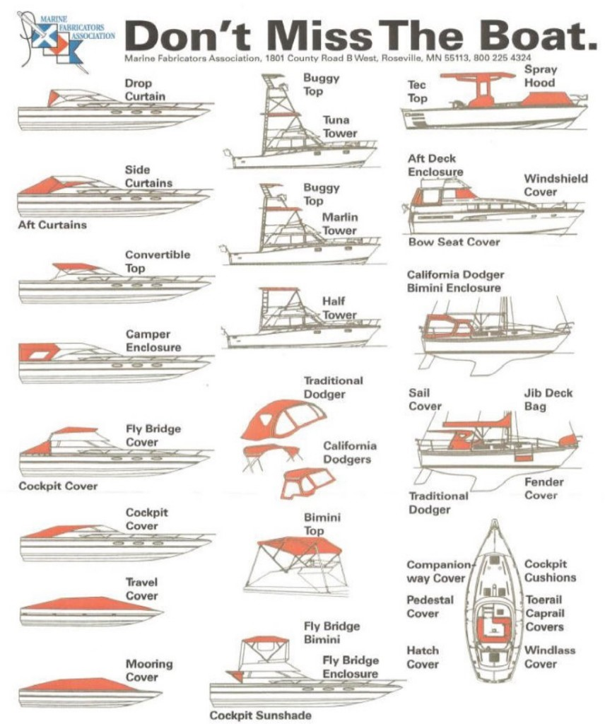 Don't Miss the Boat Terminology