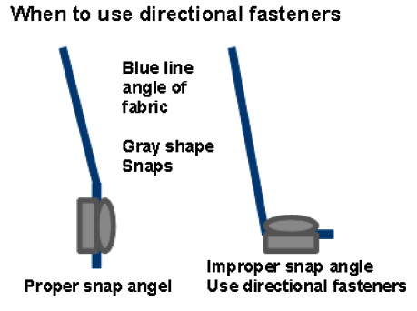 When to use a directional fastener